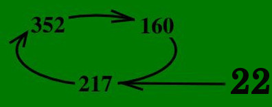 The numerical root of 22 is a three element circulating root (217_352_160)